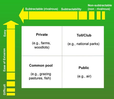classification of natural resources pdf